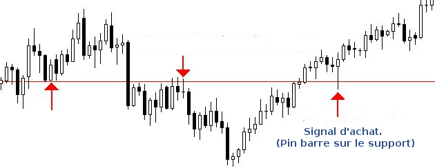 Forex : Support Horizontal