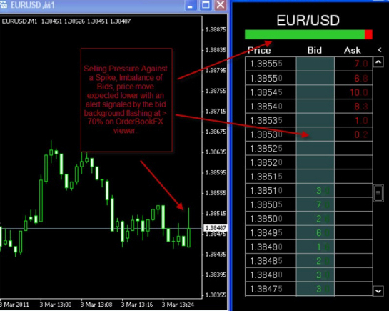 Order flow forex strategy