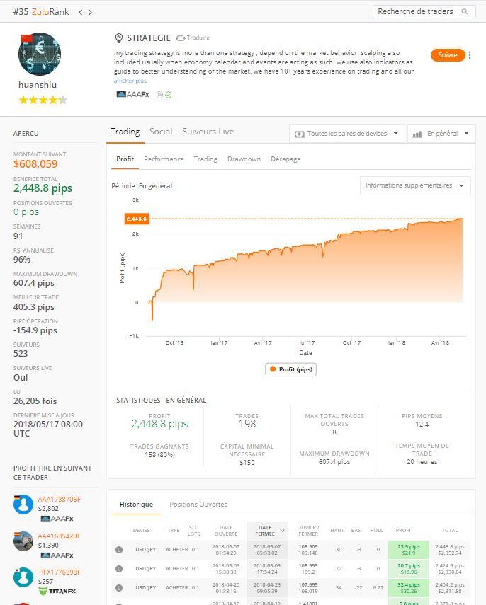 ZuluTrade profil trader